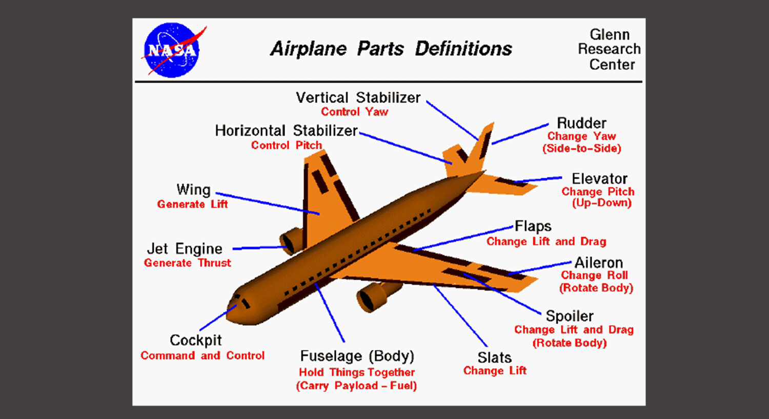 How does a aeroplane fly in the sky