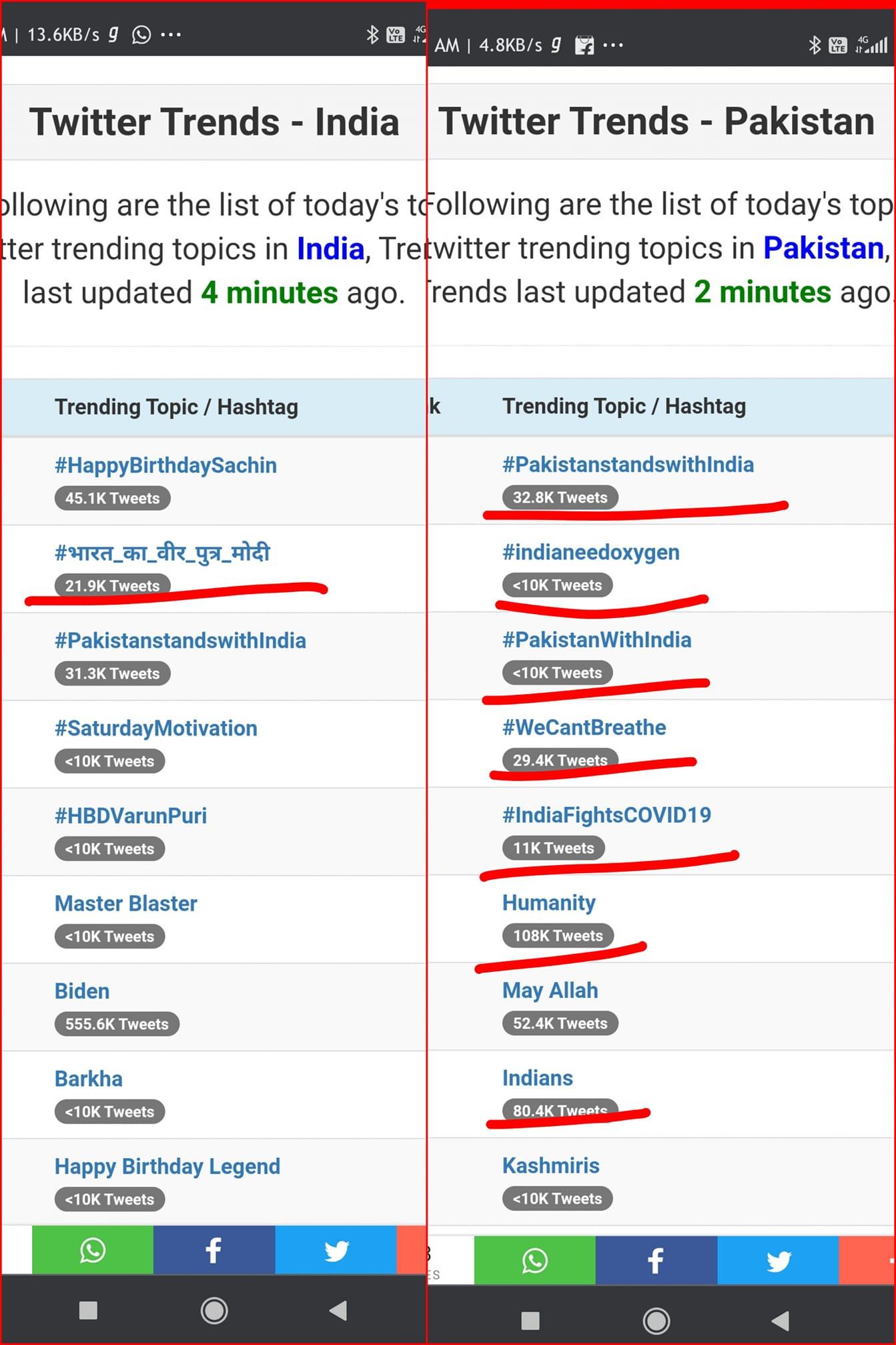 India-Pakistan Twitter Trends Covid 2021